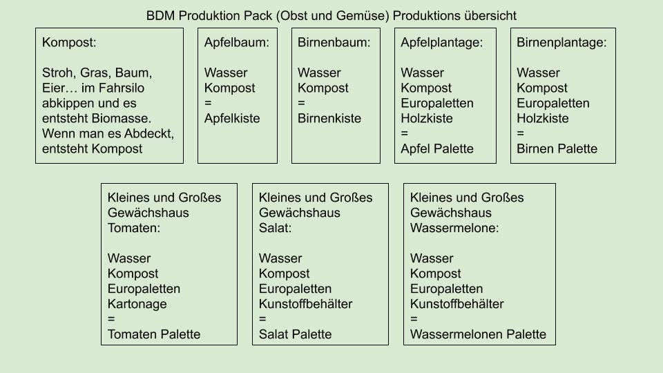 Productions Pack (Obst And Gemuse) V1.3